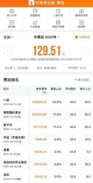 全球第一大票仓!中国电影市场累计票房达129.5亿元超北美