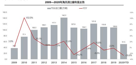 8月进口车销量同比增长0.7% 进口车市场基本恢复正常水平