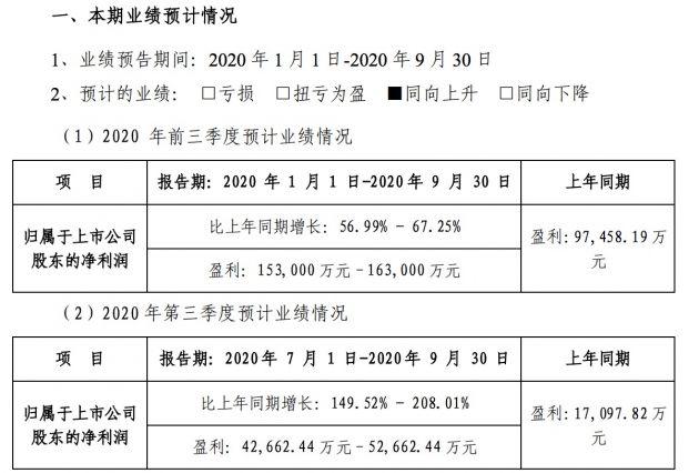 芒果超媒:预计前三季度净利润15.3亿至16.3亿元 同比增长56.99