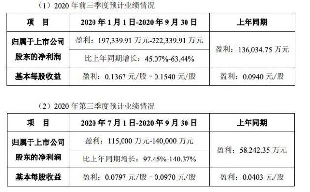 分众传媒:预计前三季度净利润同比增长97.45%-140.37%