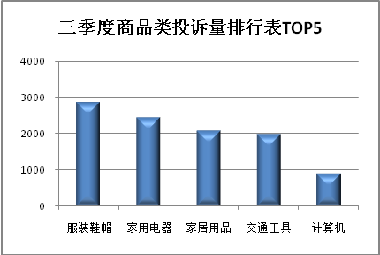 三季度上海市消保委共受理消费者投诉同比下降28.0%